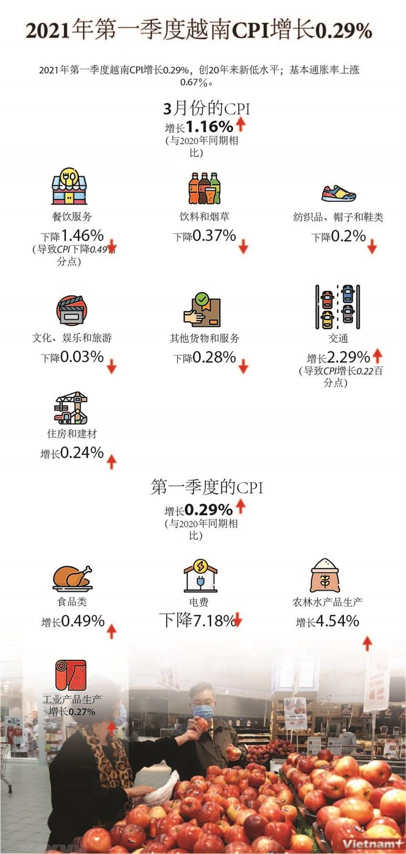 图表新闻:2021年第一季度越南CPI增长0.29% hinh anh 1