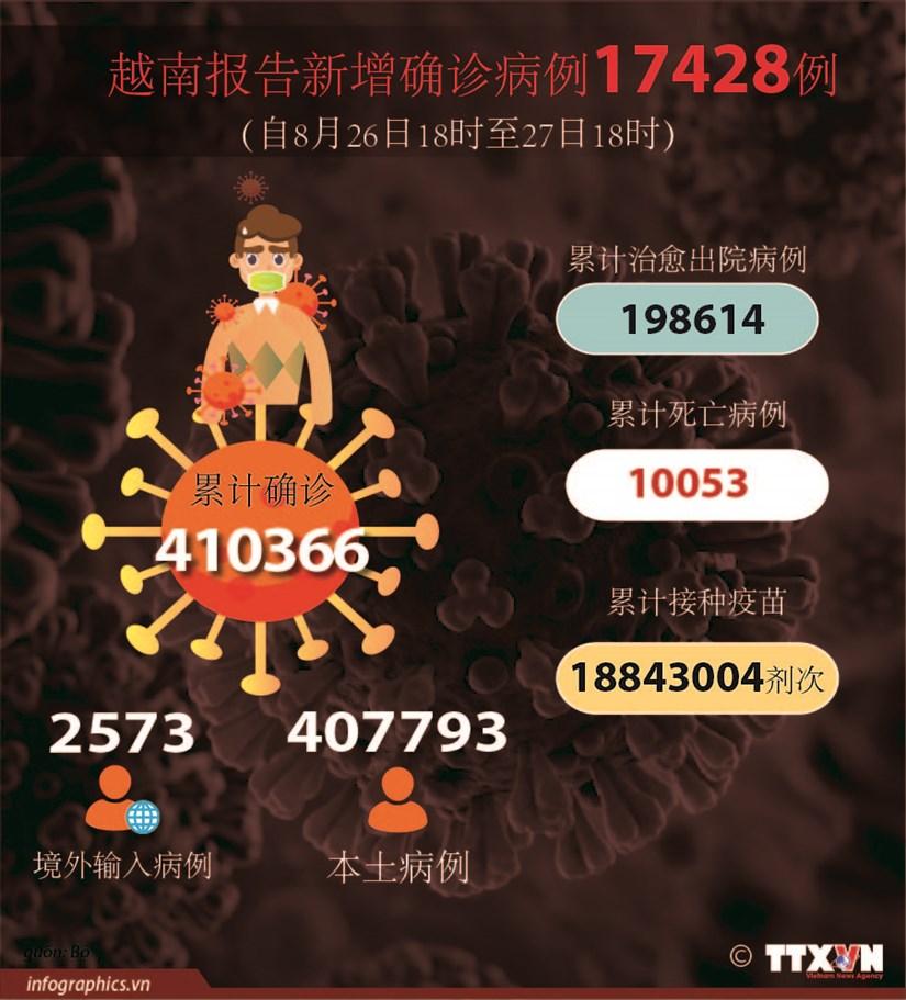 图表新闻:越南报告新增确诊病例17428例 死亡病例超1万例 hinh anh 1