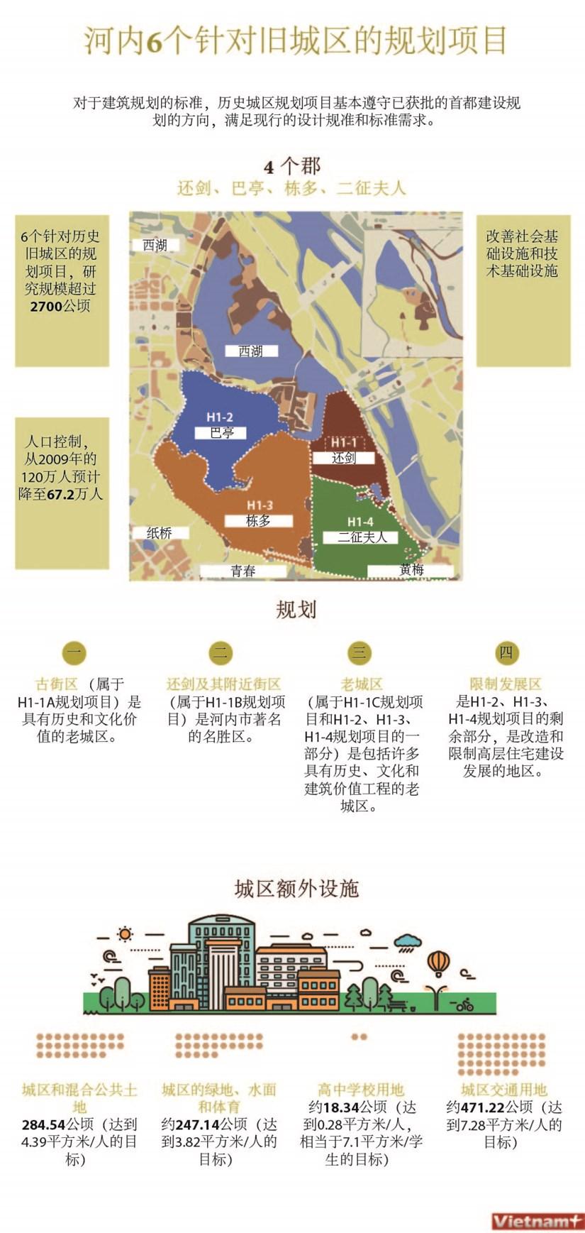 图表新闻:河内6个针对旧城区的规划项目 hinh anh 1