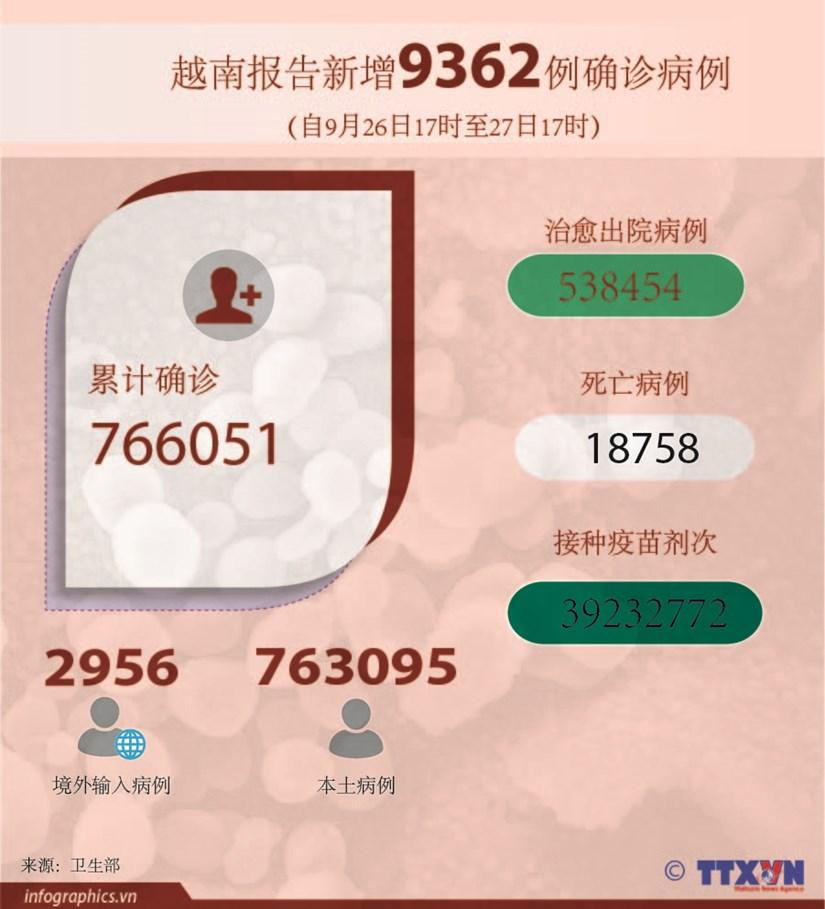 图表新闻:越南报告新增9362例确诊病例 累计死亡病例18758例 hinh anh 1