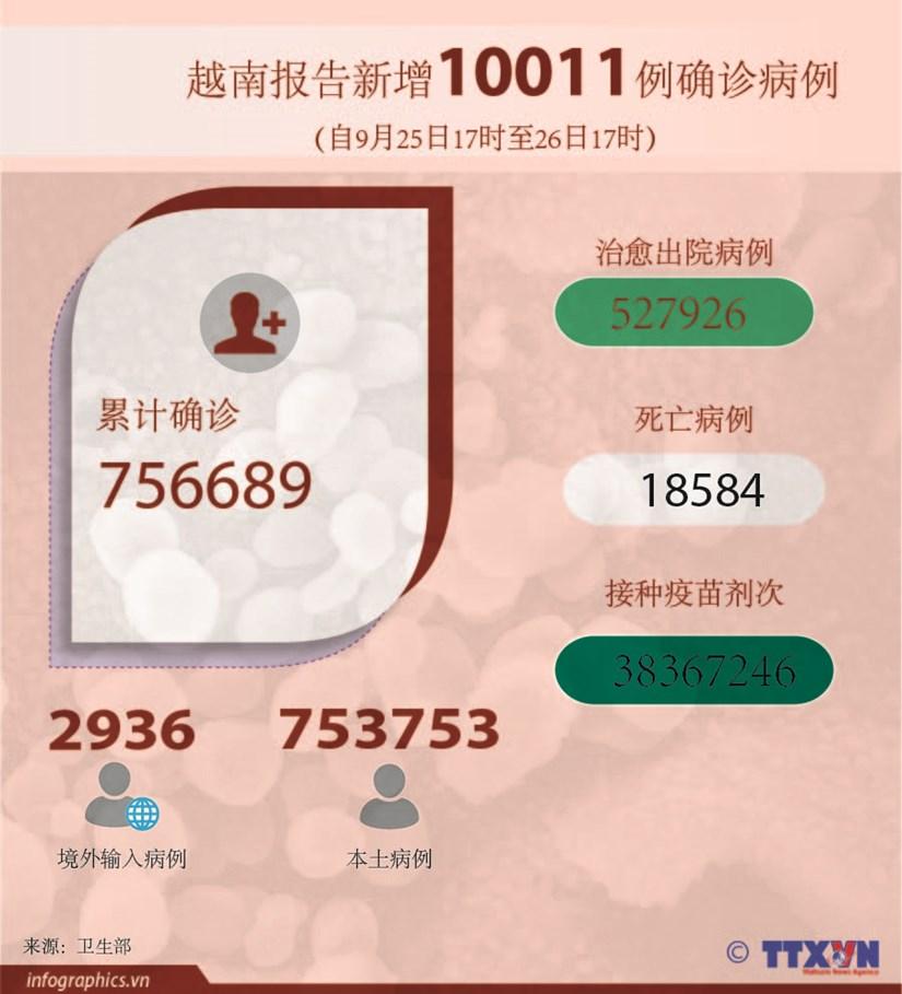图表新闻:越南报告新增10011例确诊病例 新增死亡病例184例 hinh anh 1