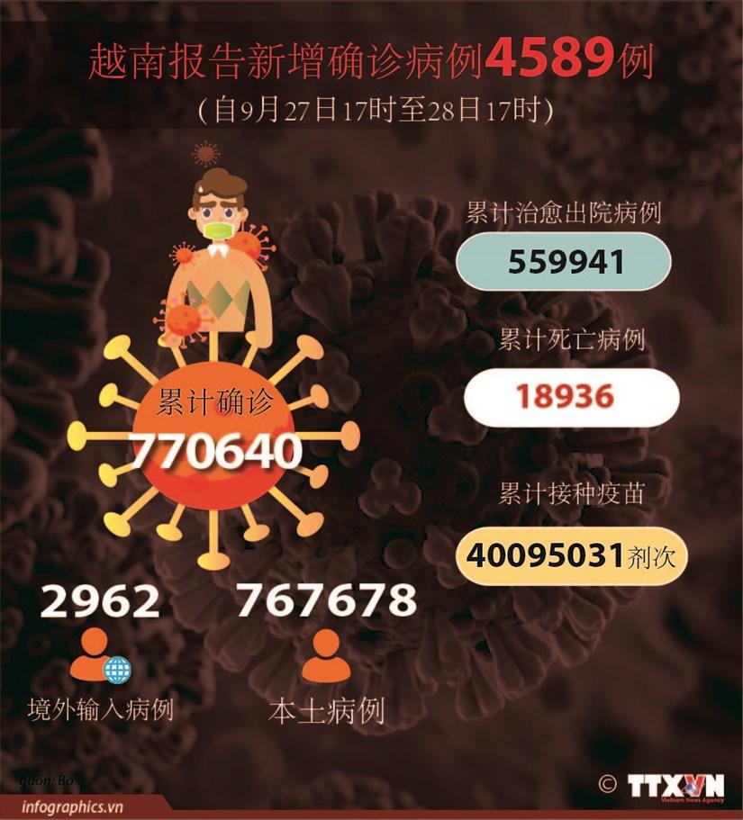 图表新闻:越南报告新增确诊病例4589例 较前一日下降4759例 hinh anh 1