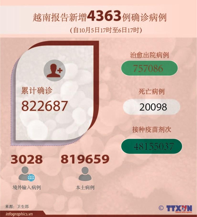 图表新闻:越南报告新增4363例确诊病例 累计死亡病例超2万例 hinh anh 1
