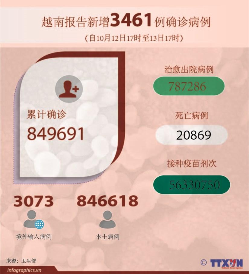 图表新闻:越南报告新增3461例确诊病例 新增死亡病例106例 hinh anh 1