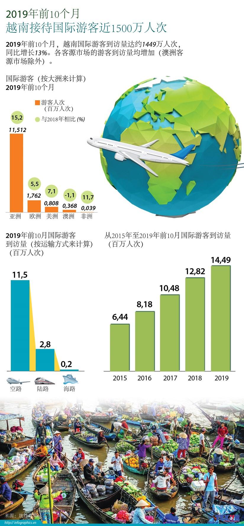 图表新闻:2019年前10月越南接待国际游客近1500万人次 hinh anh 1