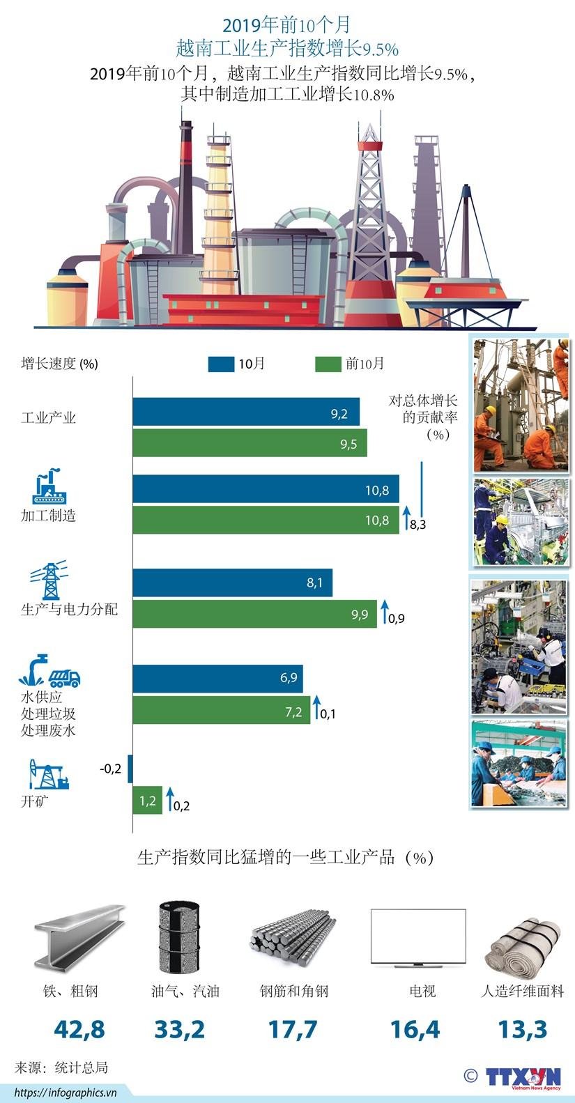 图标新闻:2019年前10个月越南工业生产指数增长9.5% hinh anh 1