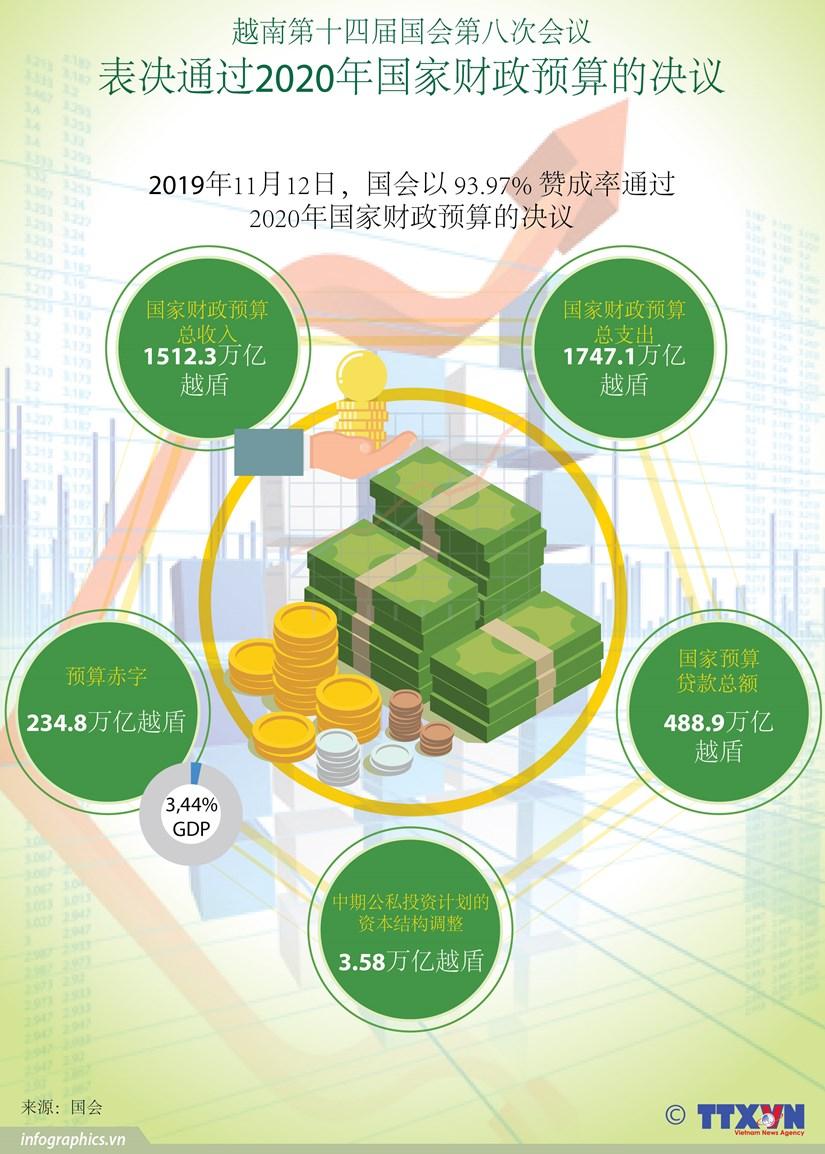 图表新闻:会议通过关于2020年国家财政预算的决议 hinh anh 1