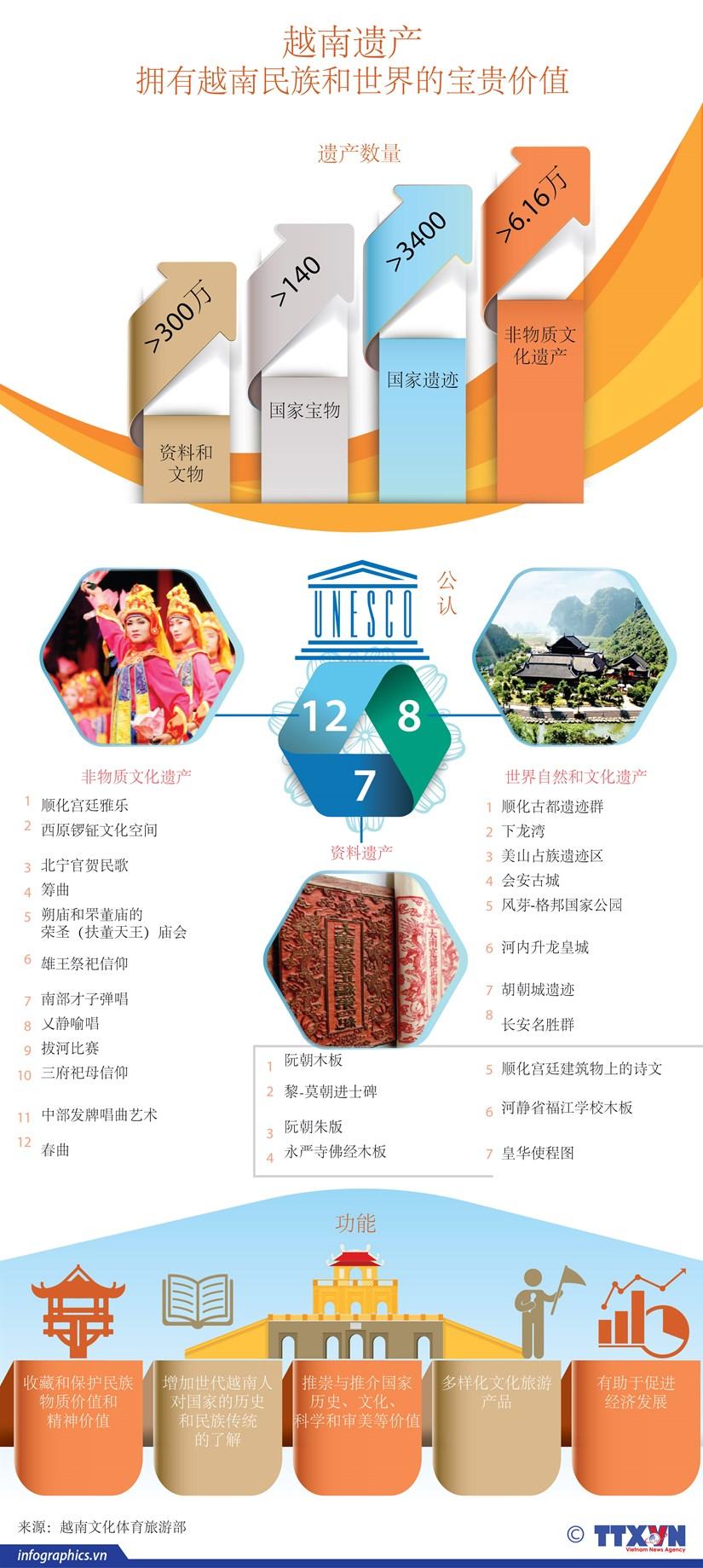 图表新闻:越南遗产:拥有越南民族和世界的宝贵价值 hinh anh 1