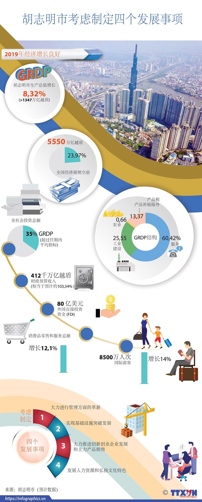图表新闻:2020年胡志明市考虑制定四个发展事项 hinh anh 1