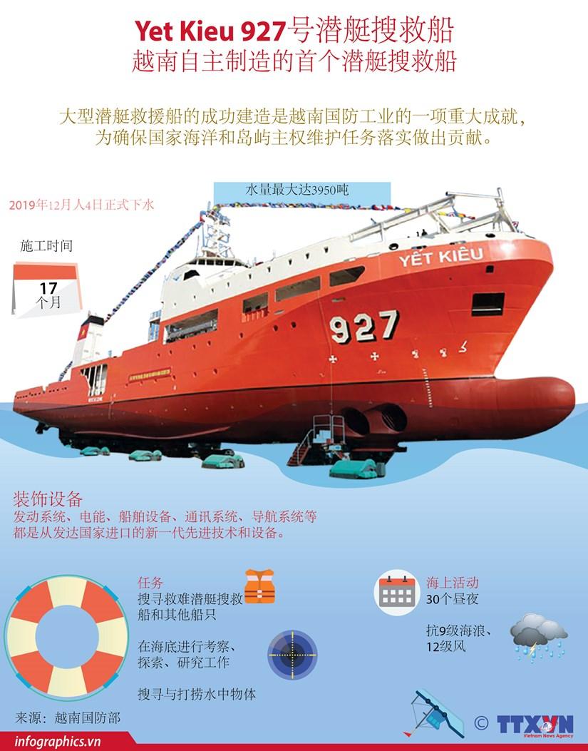 图表新闻:越南首次自主制造的潜艇搜救船成功下水 hinh anh 1