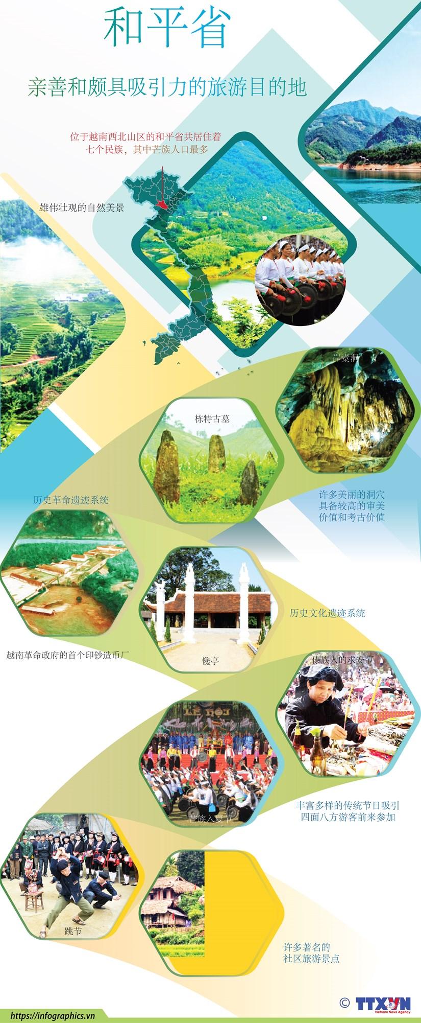 图表新闻:和平省——亲善和颇具吸引力的旅游目的地 hinh anh 1