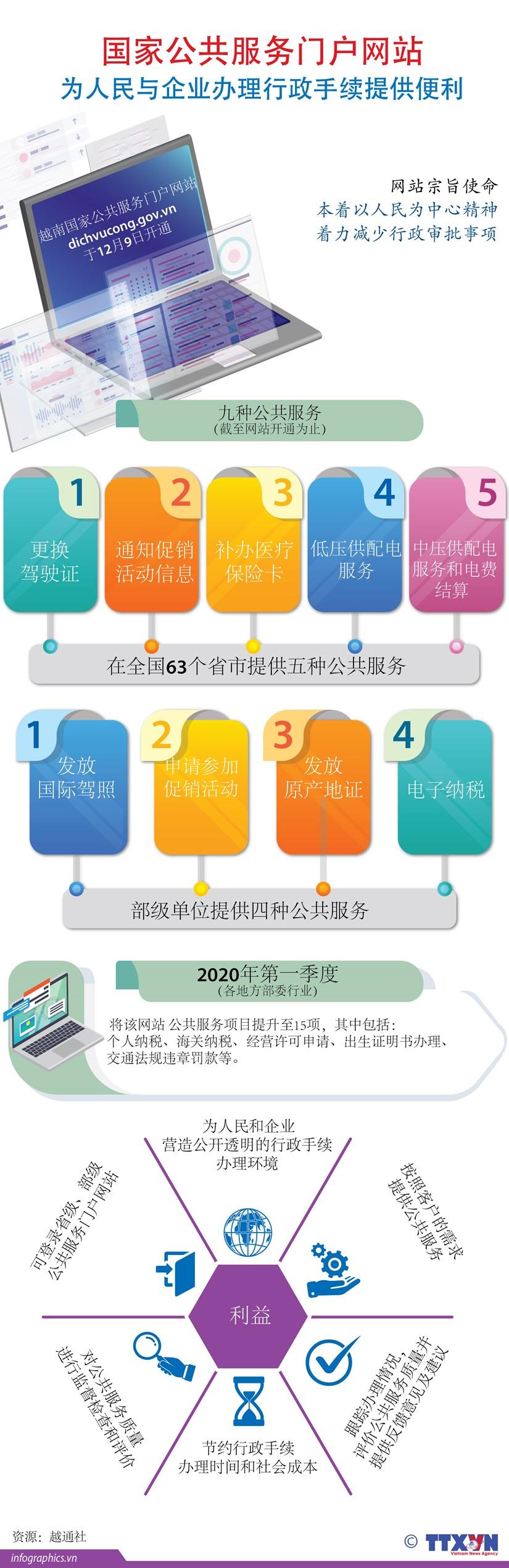 图表新闻:越南国家公共服务门户网站 为人民与企业办理行政手续提供便利 hinh anh 1