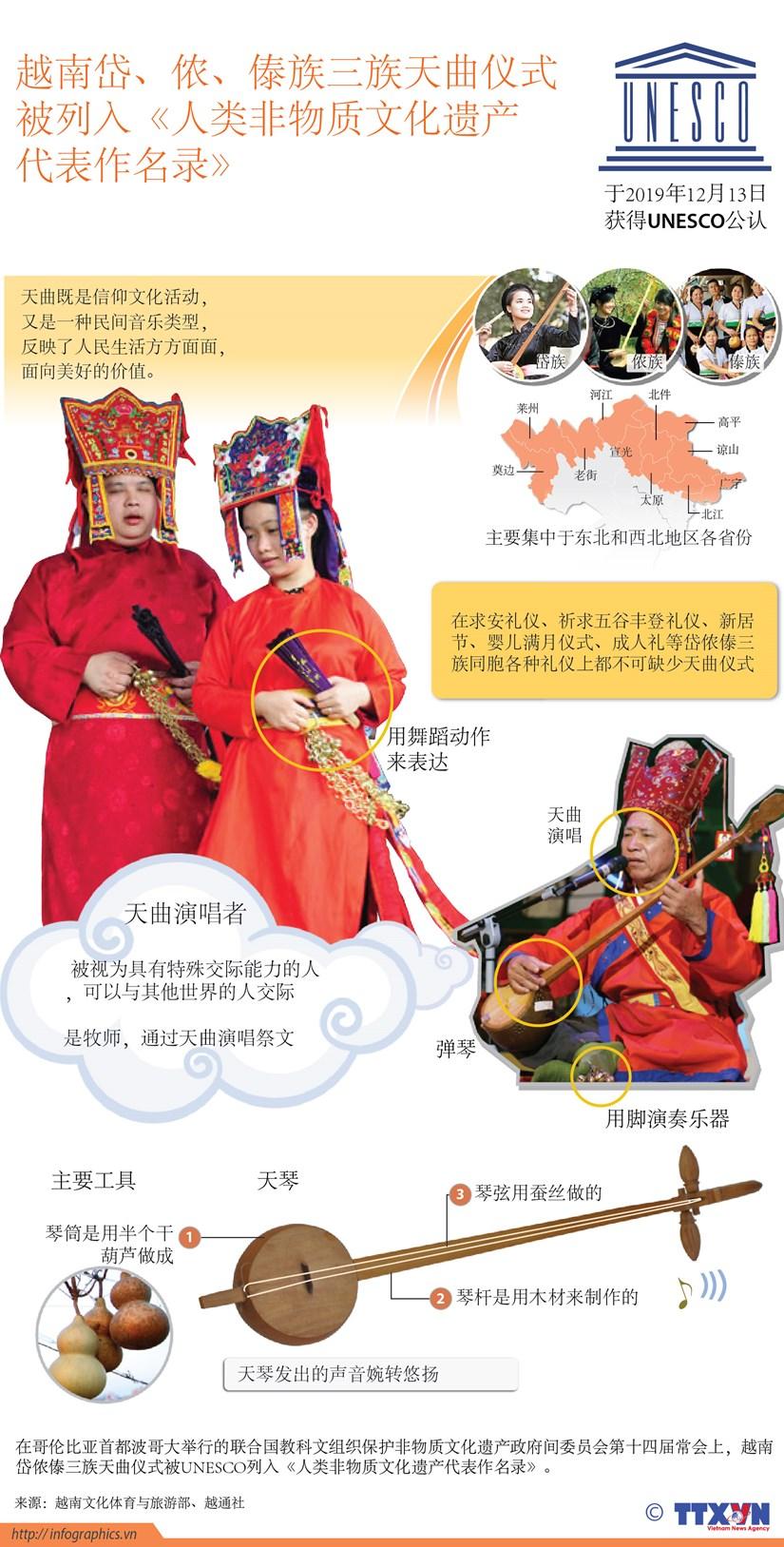 图表新闻:天曲仪式被联合国教科文组织列入人类非物质文化遗产代表作名录 hinh anh 1