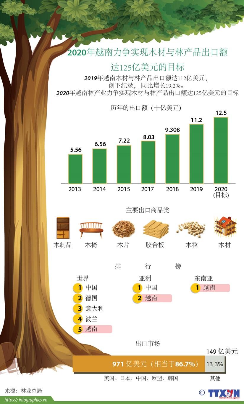 图表新闻:2020年越南林产业力争实现木材与林产品出口额达125亿美元的目标 hinh anh 1
