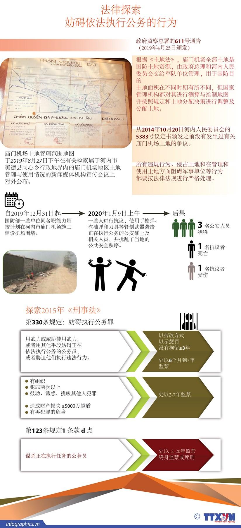 图表新闻:法律探索:妨碍依法执行公务的行为 hinh anh 1