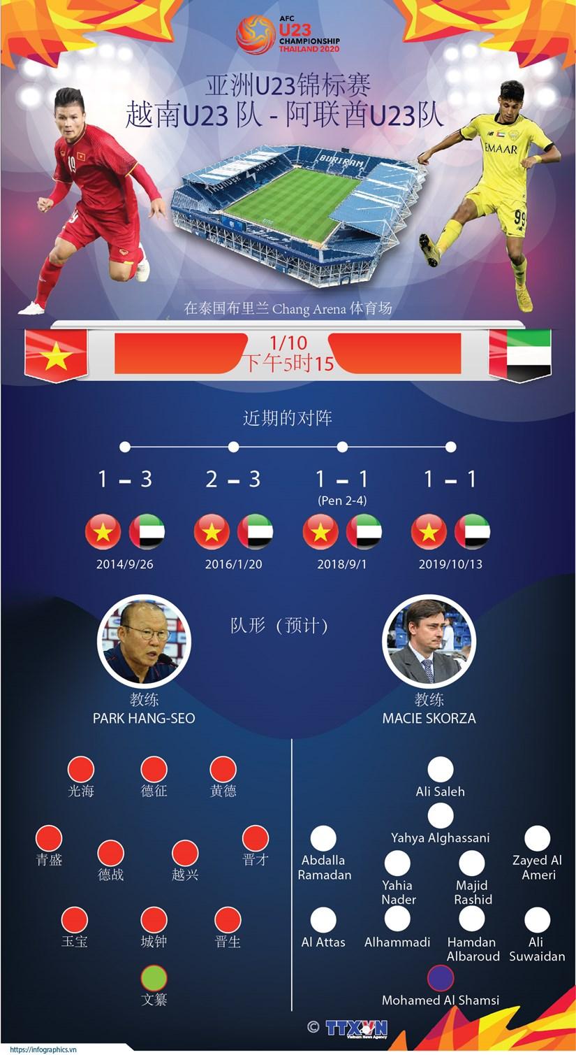 图表新闻:越南足球队将对阵亚洲U23锦标赛 hinh anh 1