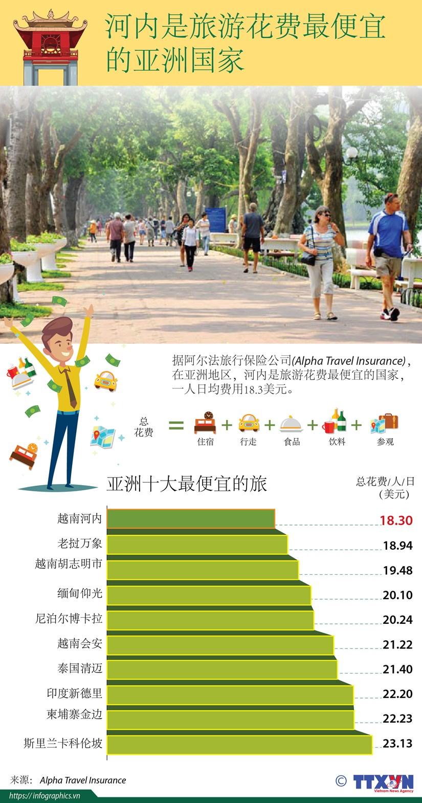 图表新闻:河内是亚洲十大最便宜的旅游城市 hinh anh 1
