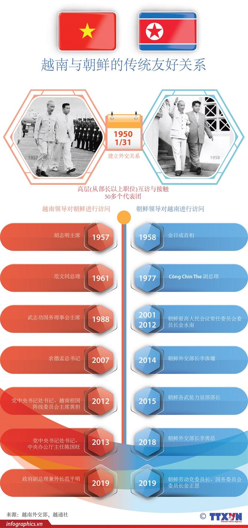 图表新闻:越南与朝鲜传统友好关系的里程碑 hinh anh 1
