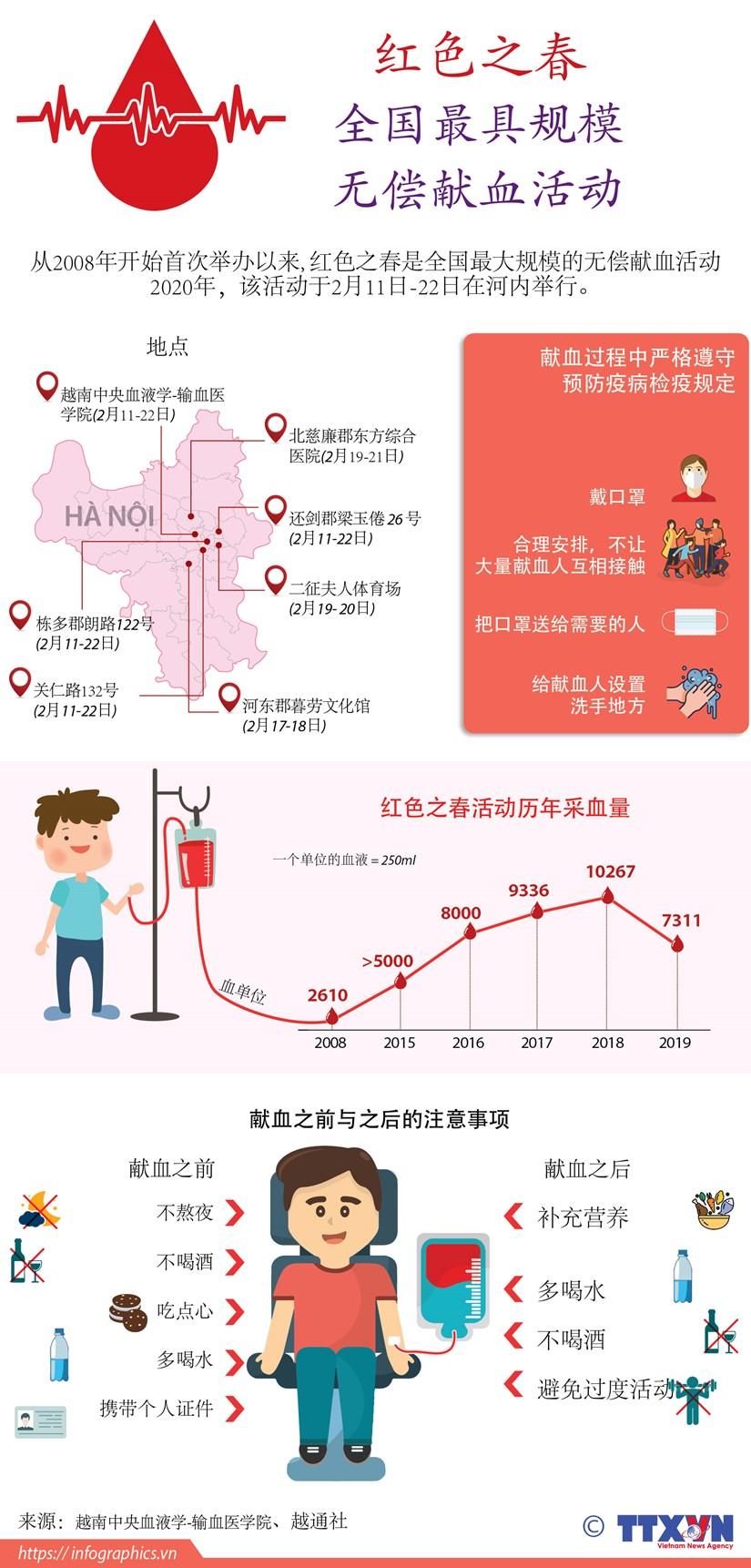 图表新闻:越南人积极参加全国最具规模的无偿献血活动 hinh anh 1