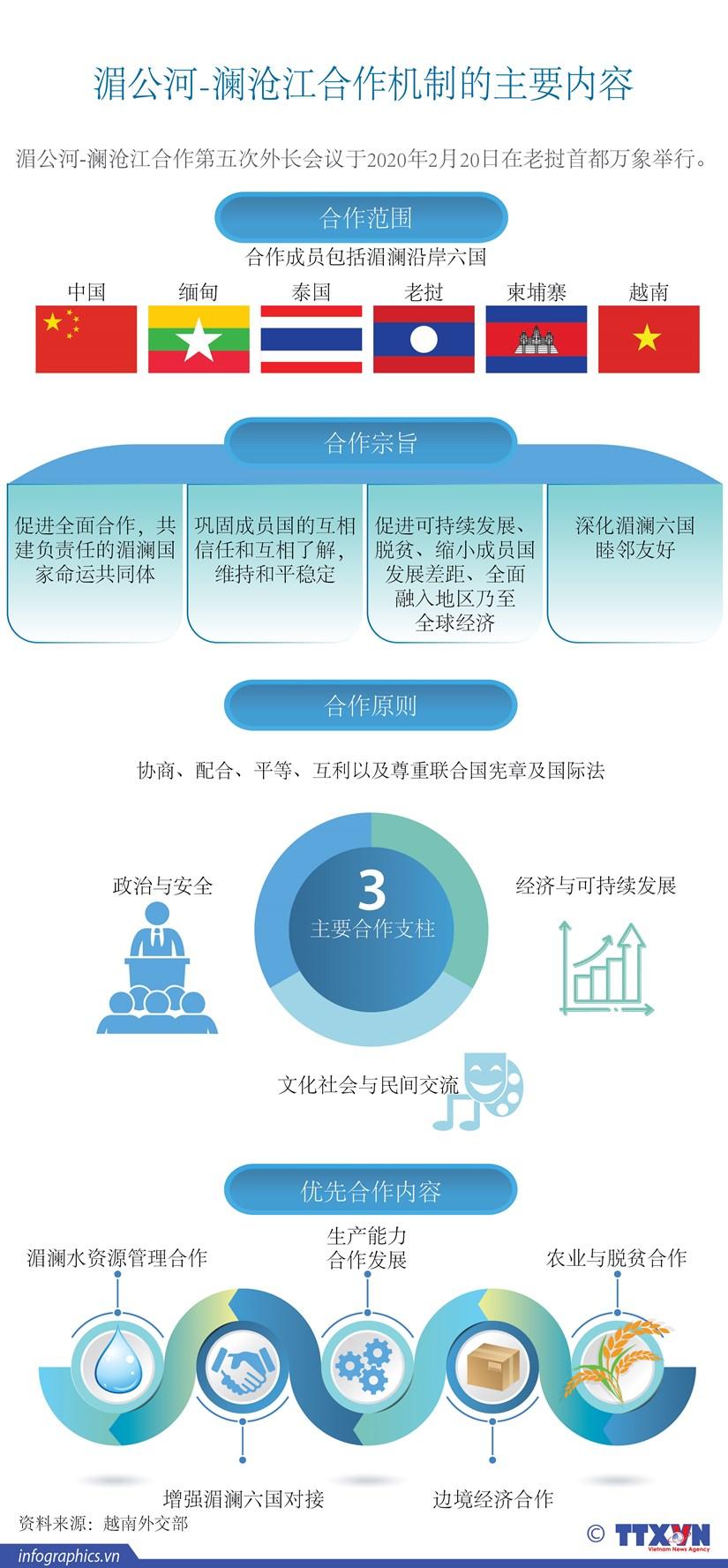 图表新闻:湄公河-澜沧江合作机制的主要内容 hinh anh 1