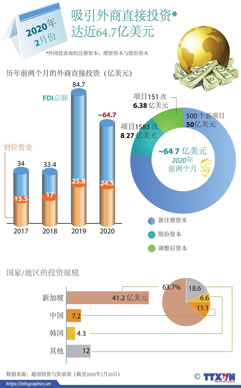 图表新闻:2020年前两个月越南吸引外商直接投资达近64.7亿美元 hinh anh 1