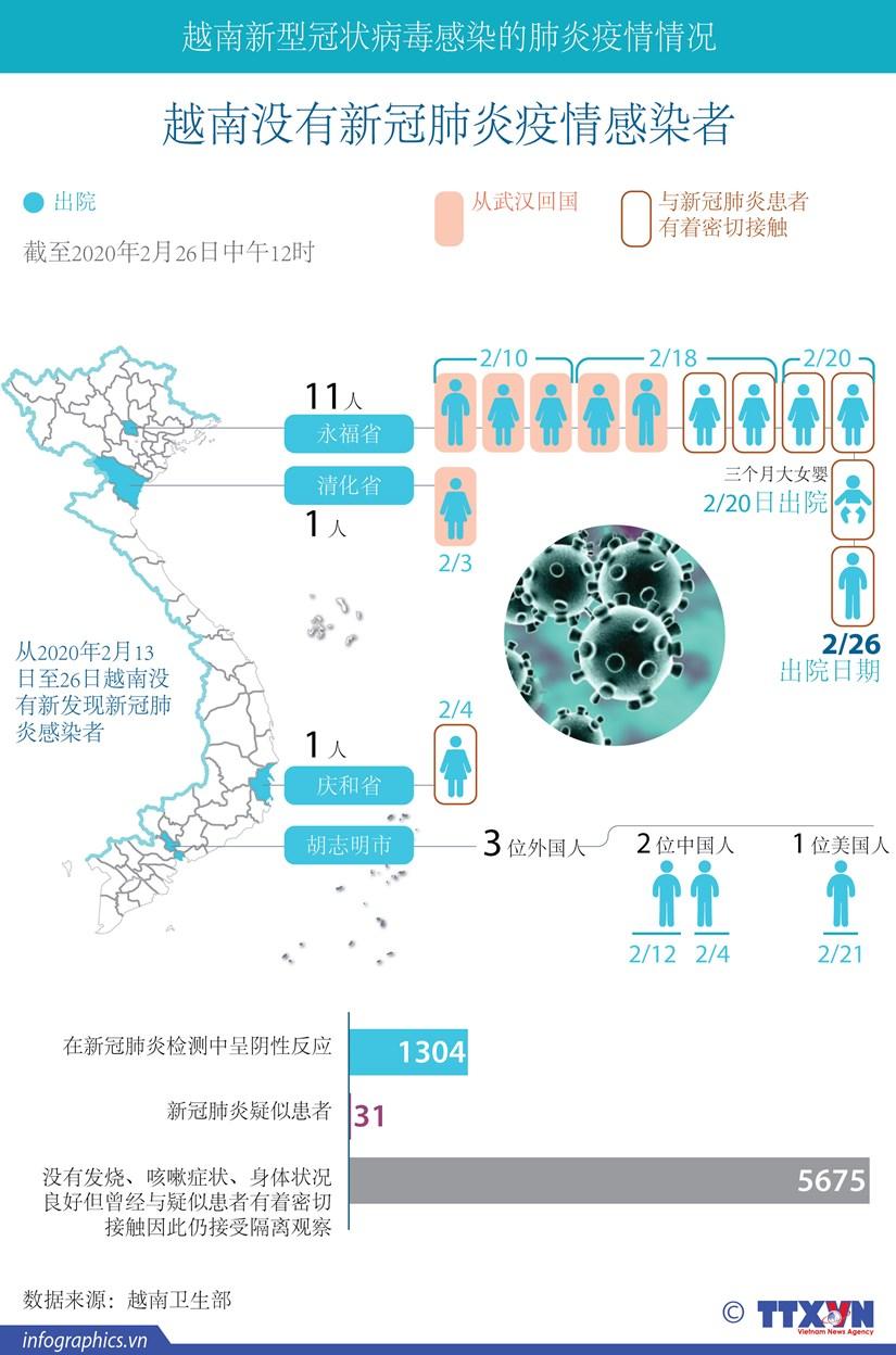 图表新闻:越南没有新冠肺炎疫情感染者 hinh anh 1