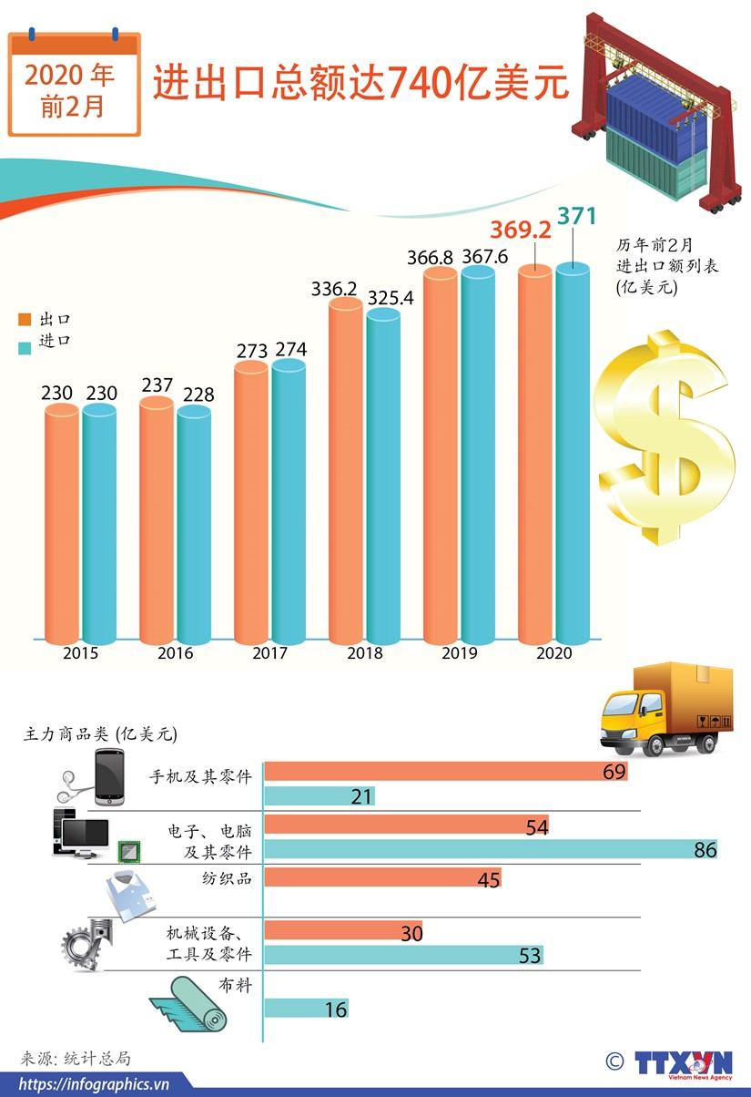 图表新闻:2020年前2个月越南货物进出口总额约达740亿美元 hinh anh 1