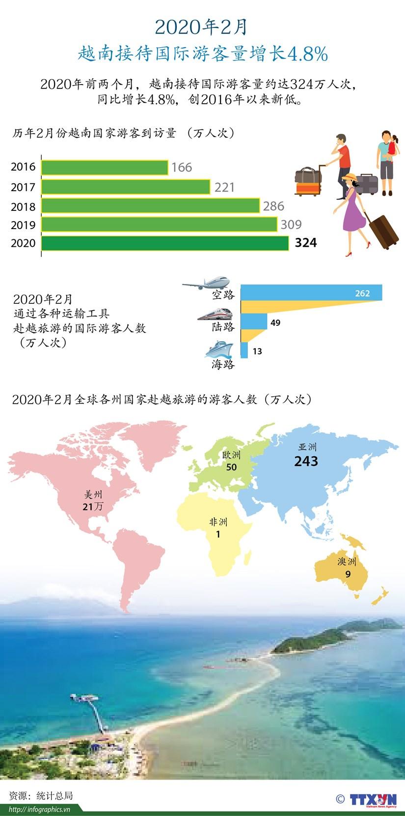 图表新闻:2020年2月 越南接待国际游客量增长4.8% hinh anh 1