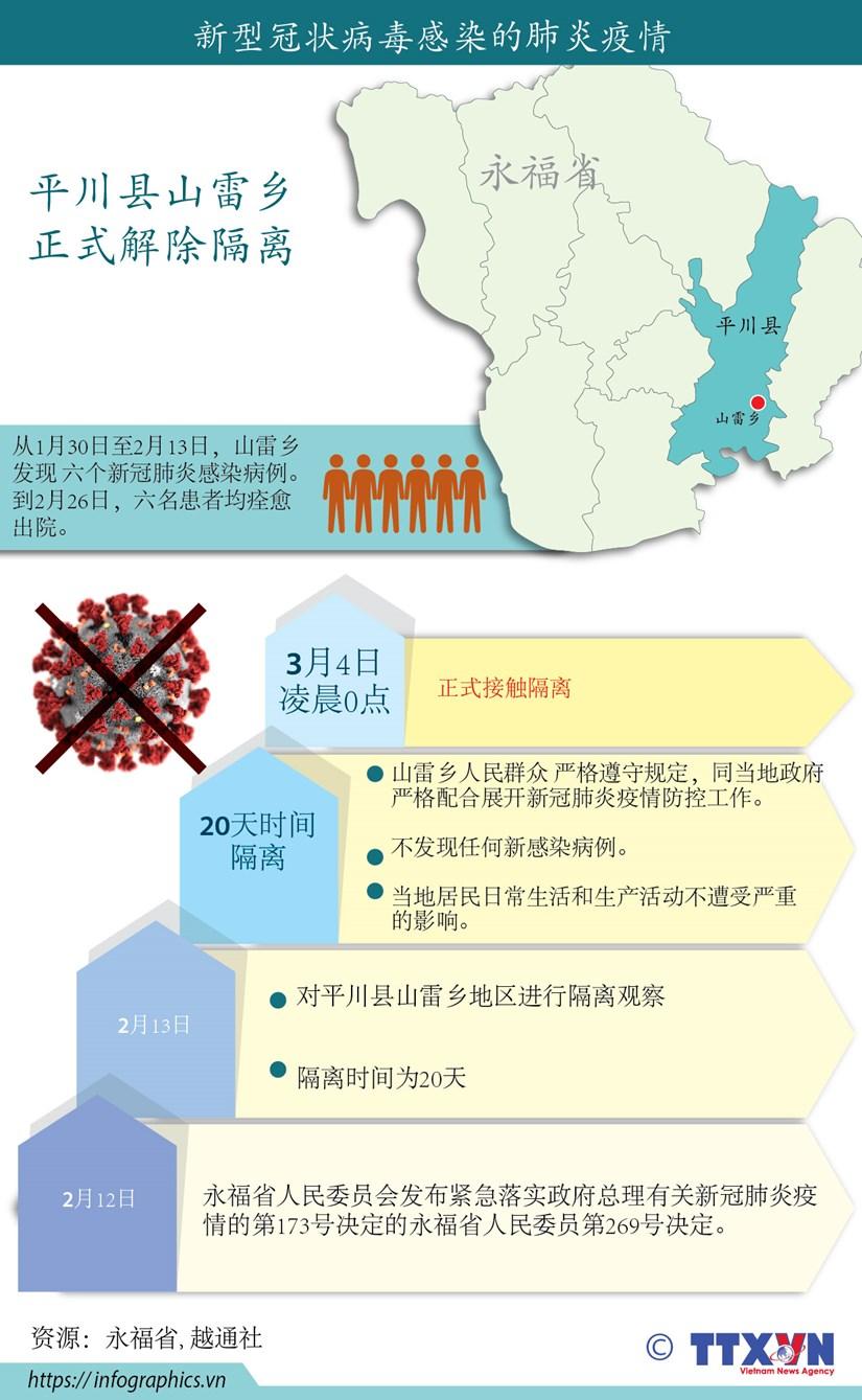 图表新闻:3月4日0时永福省山雷乡正式结束20天隔离 hinh anh 1