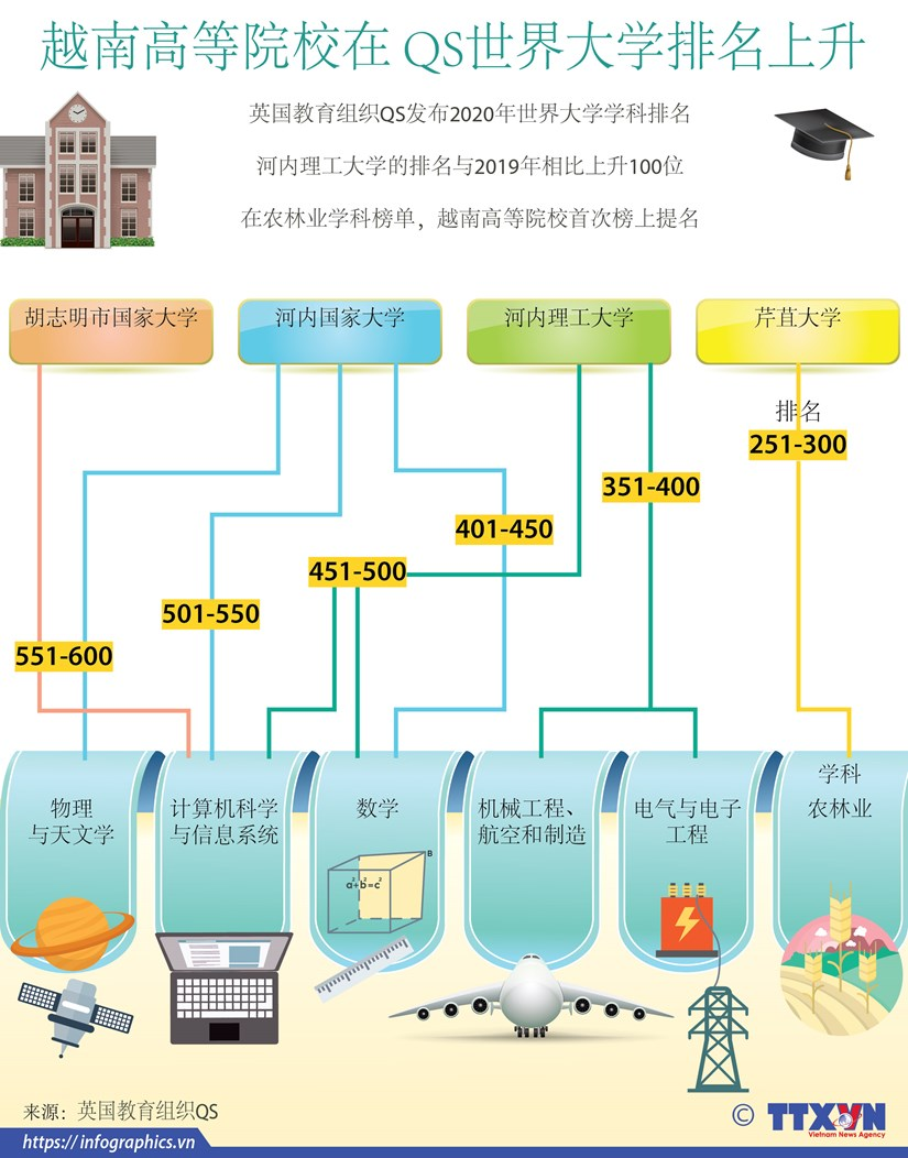 图表新闻:越南高等院校在 QS世界大学排名上升 hinh anh 1