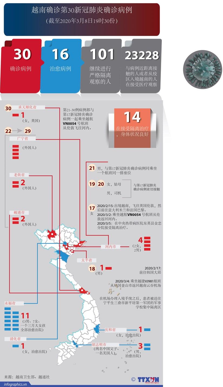 图表新闻:越南确诊第30新冠肺炎确诊病例 hinh anh 1