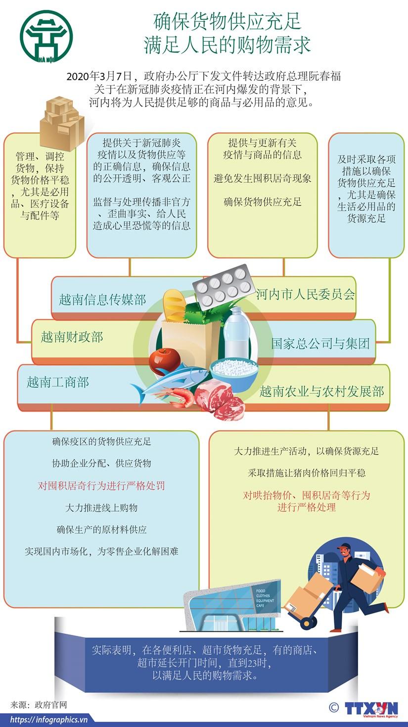 图表新闻:河内市政府:确保货物供应充足以满足人民的购物需求 hinh anh 1