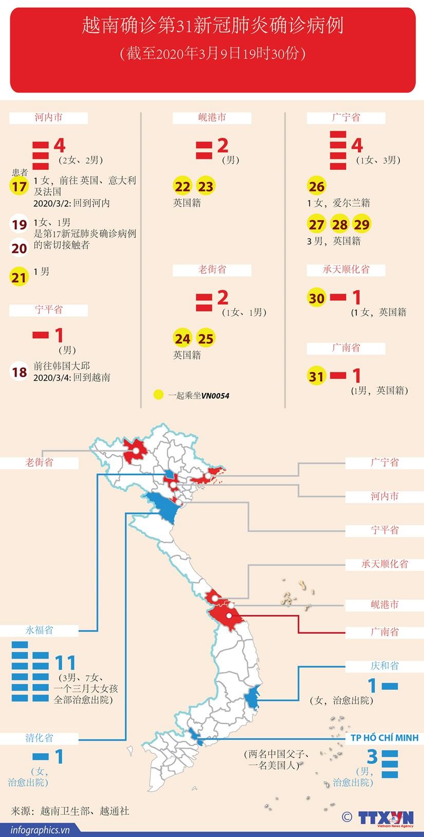 图表新闻:越南确诊第31新冠肺炎确诊病例 hinh anh 1