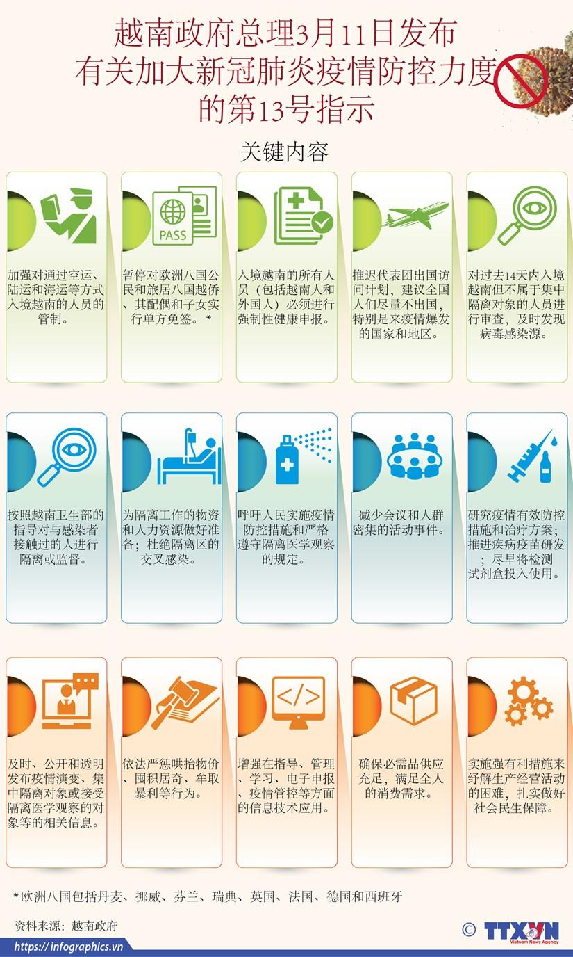图表新闻:越南政府总理3月11日发布有关加大新冠肺炎疫情防控力度的第13号指示 hinh anh 1
