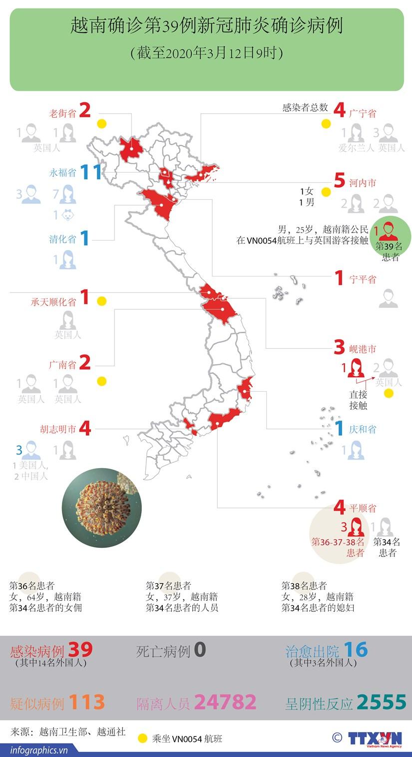 图表新闻:越南确诊第39例新冠肺炎确诊病例 hinh anh 1