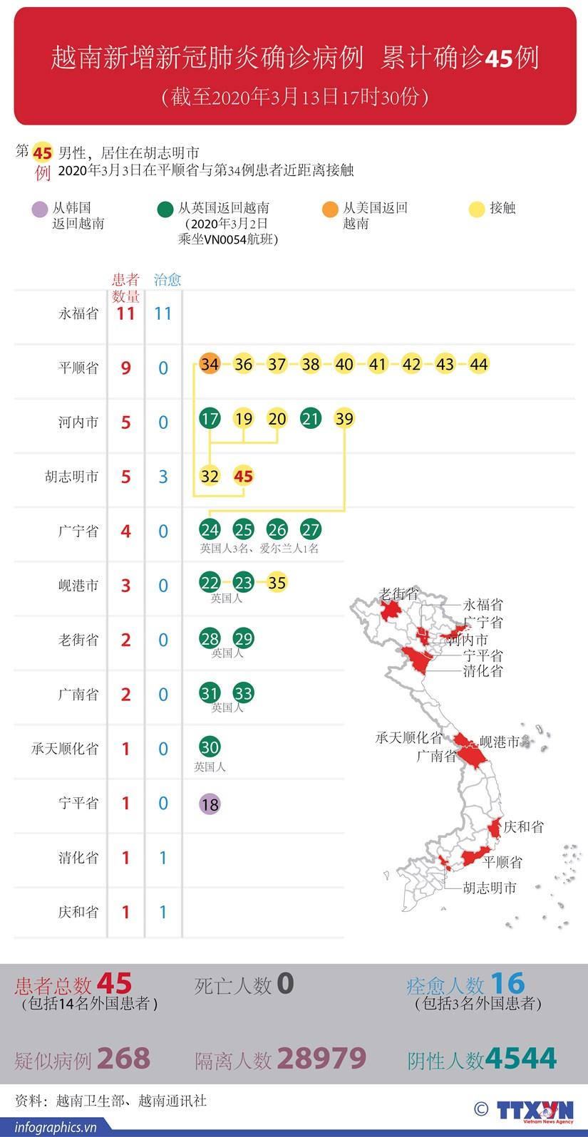 图表新闻:越南新增新冠肺炎确诊病例 累计确诊45例 hinh anh 1