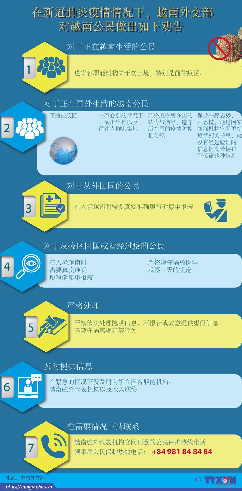 图表新闻:在新冠肺炎疫情情况下越南外交部向越南公民做出劝告 hinh anh 1