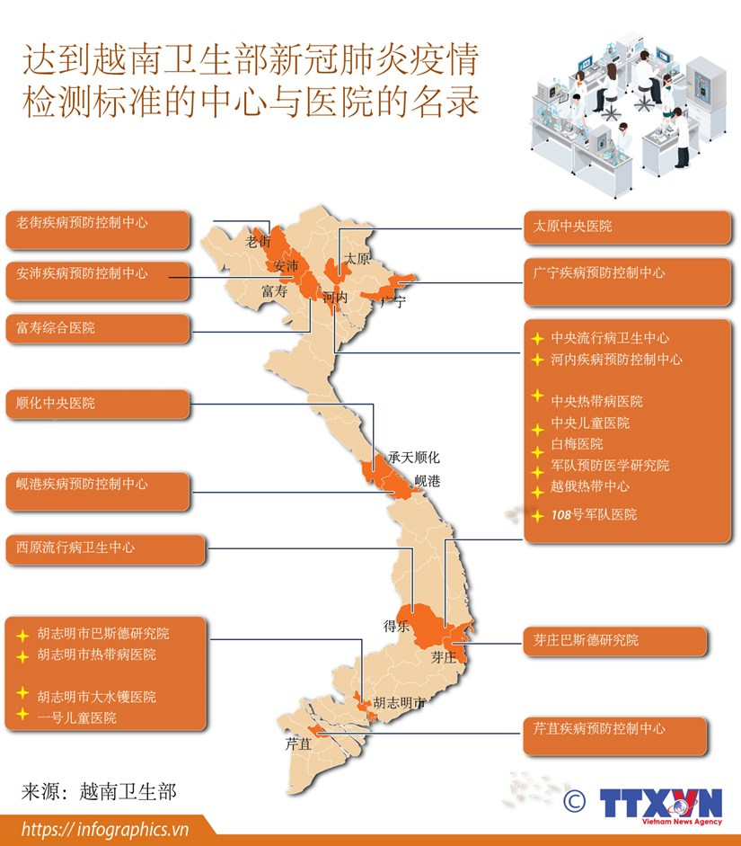 组图:达到越南卫生部新冠肺炎疫情 检测标准的中心与医院的名录 hinh anh 1