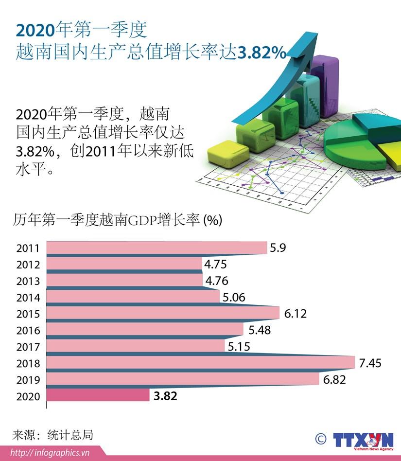 图表新闻:2020年第一季度越南GDP增长率创2011年以来新低 hinh anh 1
