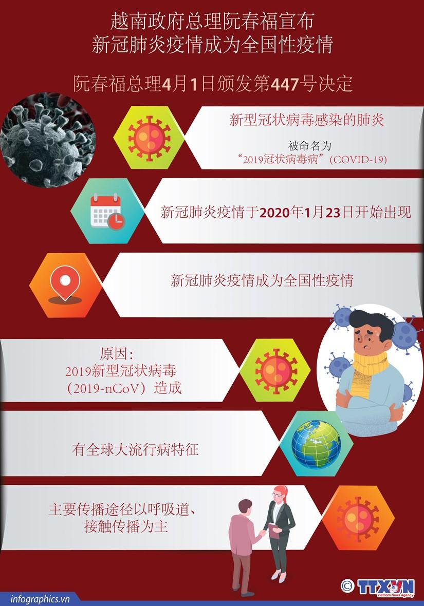 图表新闻:阮春福总理宣布新冠肺炎疫情成为全国性疫情 hinh anh 1