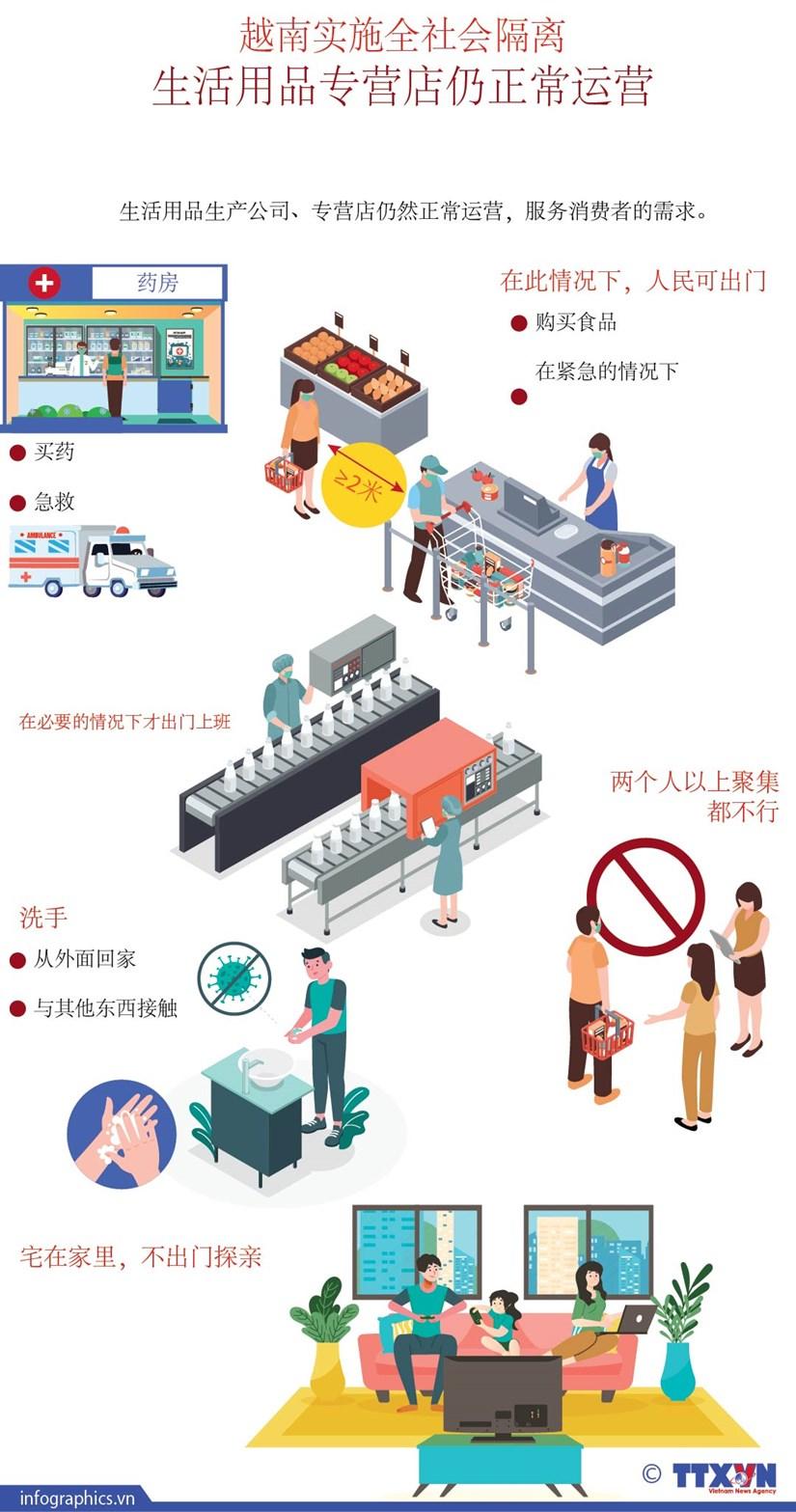 图表新闻:越南实施15天全社会隔离 生活用品专营店仍正常运营 hinh anh 1