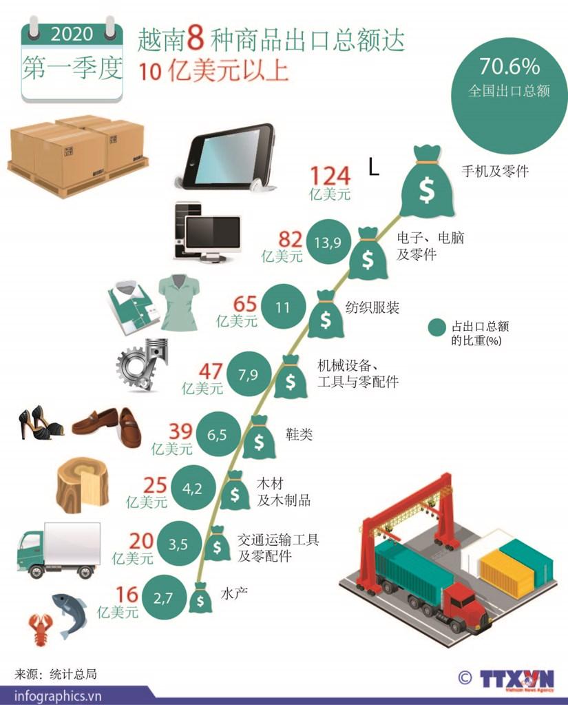 图表新闻:今年第一季度越南8 种商品出口总额达10 亿美元以上 hinh anh 1