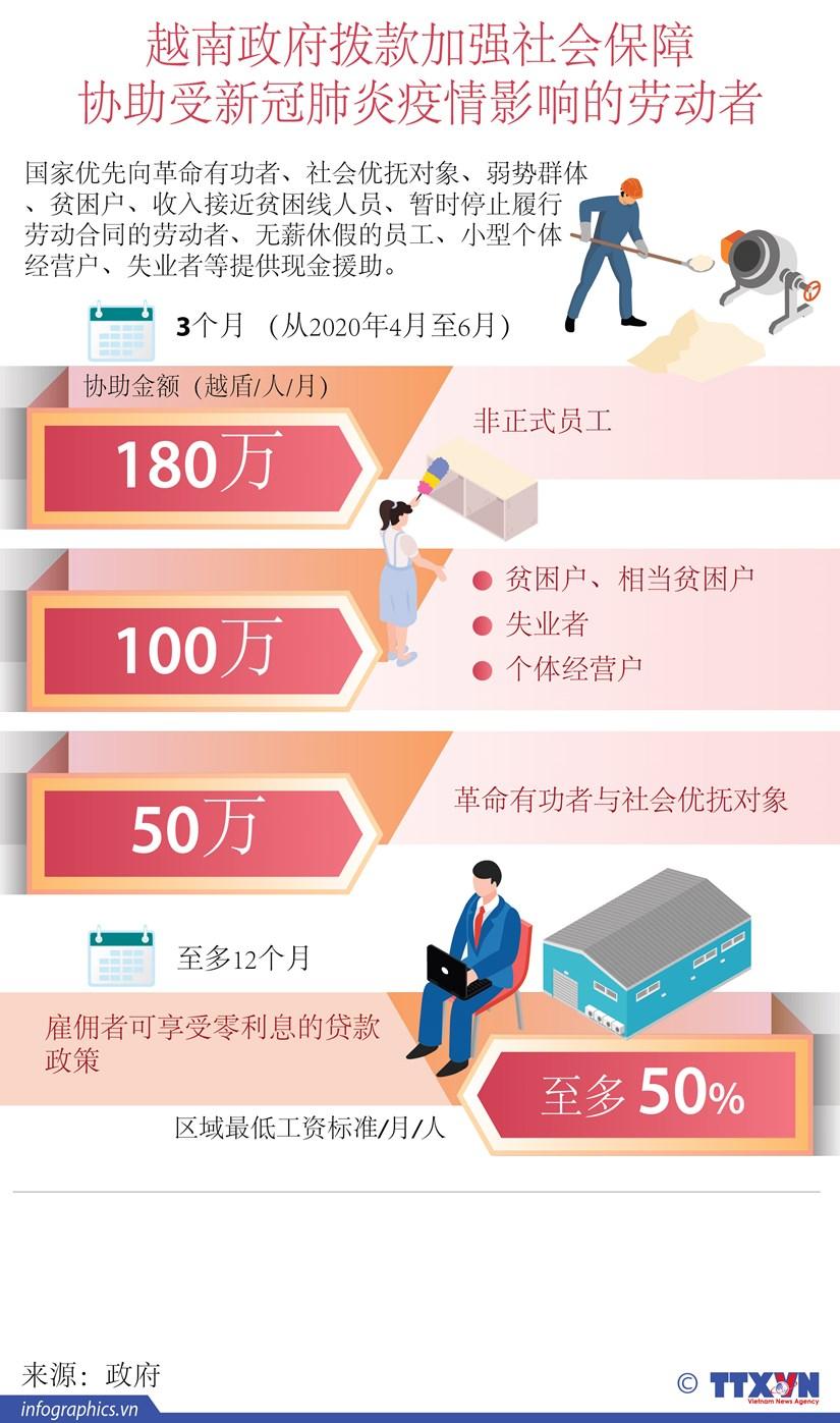 图表新闻:越南政府拨款协助劳动者应对疫情 hinh anh 1