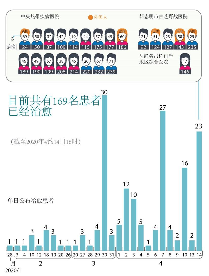 图表新闻:到目前为止越南的新冠肺炎治愈病例共169例 hinh anh 1