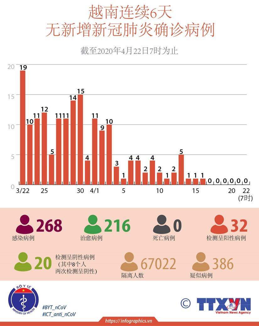 图表新闻:越南连续6天无新增新冠肺炎确诊病例 hinh anh 1