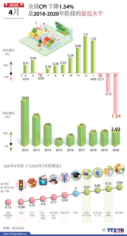 图表新闻:2020年4月份越南全国CPI 环比下降1.54% hinh anh 1