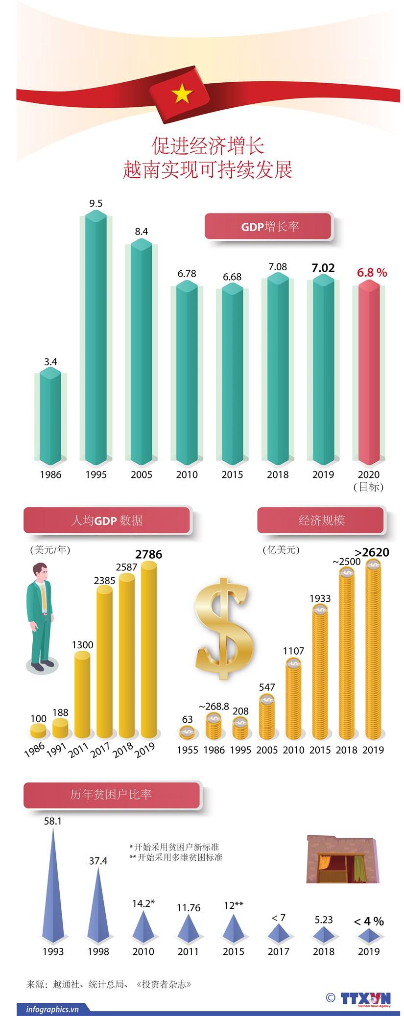 图表新闻:越南努力实现经济可持续发展 hinh anh 1
