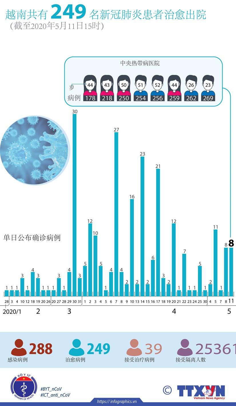 图表新闻:越南共有 249 名新冠肺炎患者治愈出院 hinh anh 1