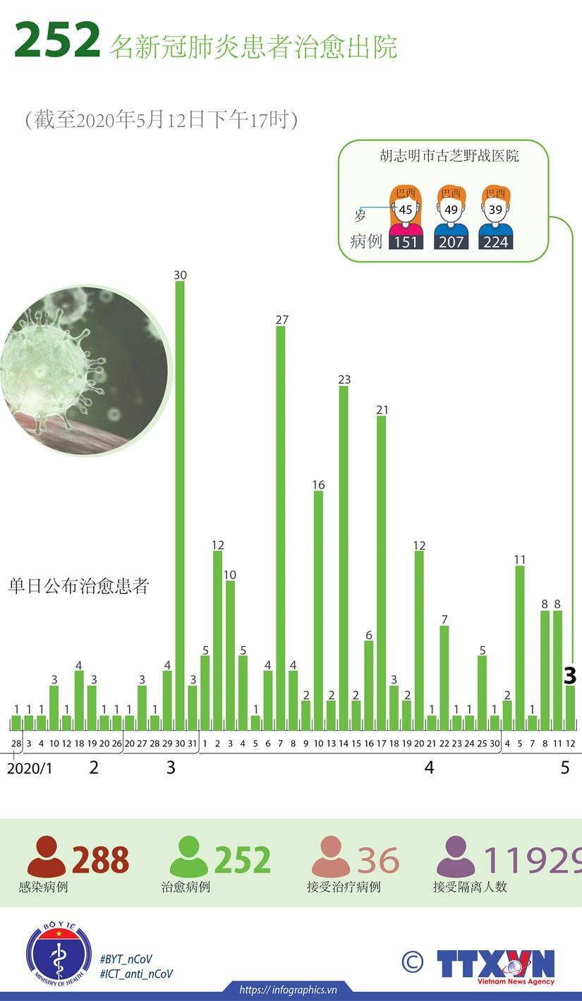 图表新闻:越南252 名新冠肺炎患者治愈出院 hinh anh 1