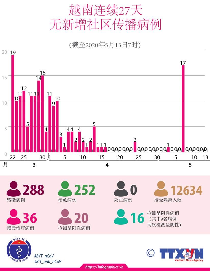 图表新闻:越南连续27天无新增社区传播病例 hinh anh 1